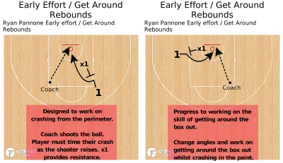 Basketball Play - Early Effort / Get Around Rebounds