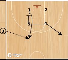 Basketball Play - Carolina