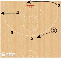 Basketball Play - Denver Nuggets - Motion Off-Ball PNR