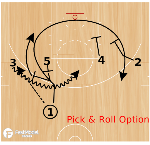 Basketball Play - UCLA-Double