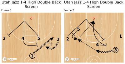 Basketball Play - Utah Jazz 1-4 High Double Back Screen
