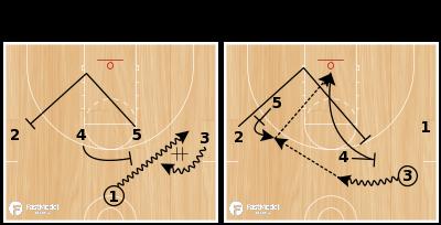 Basketball Play - Utah Jazz 1-4 High Double Back Screen