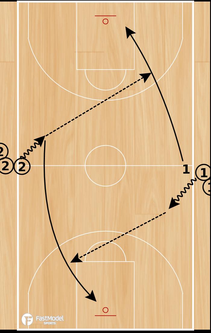 Basketball Play - Full Court Layups
