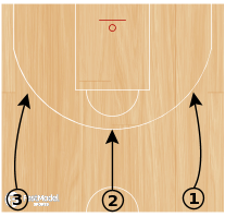 Basketball Play - Hit Ahead Shooting Series