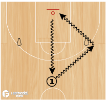 Basketball Play - Turn the Corner Series