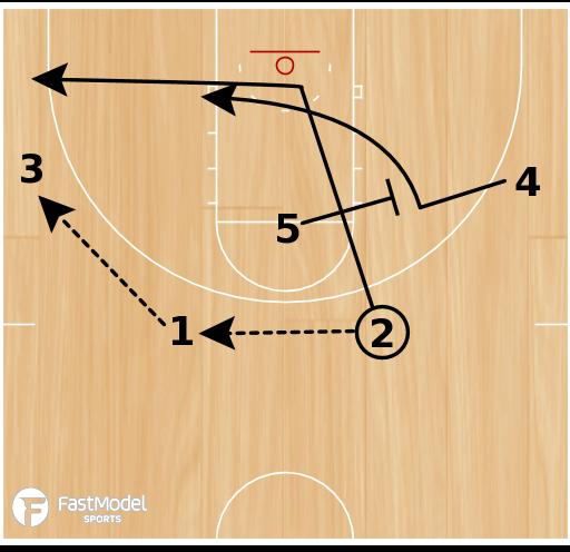 Basketball Play - Gamecock Spread