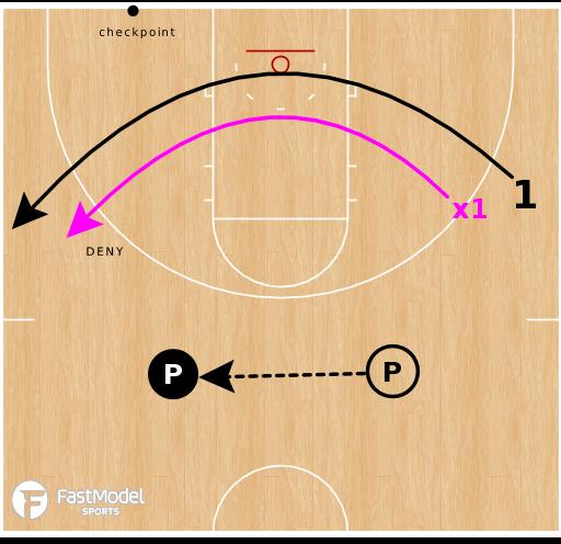 Basketball Play - Three Second Deny