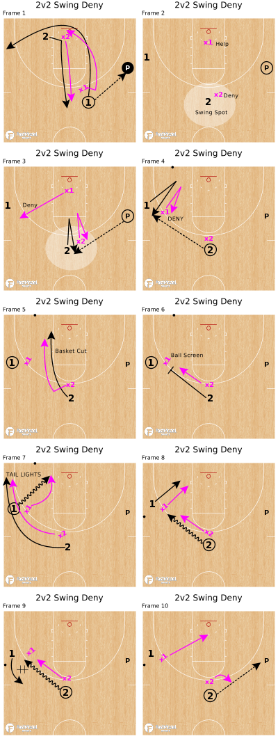 Basketball Play - 2v2 Swing Deny