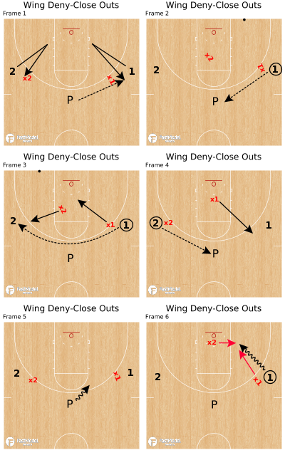 Basketball Play - Wing Deny-Close Outs