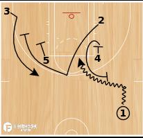 Basketball Play - Zipper Stagger