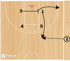 Basketball Play - Jayhawk Iverson Lob