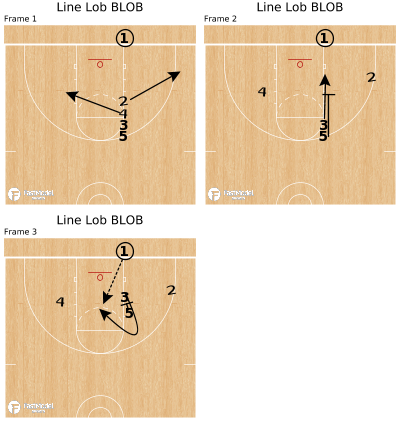 Basketball Play - Line Lob BLOB