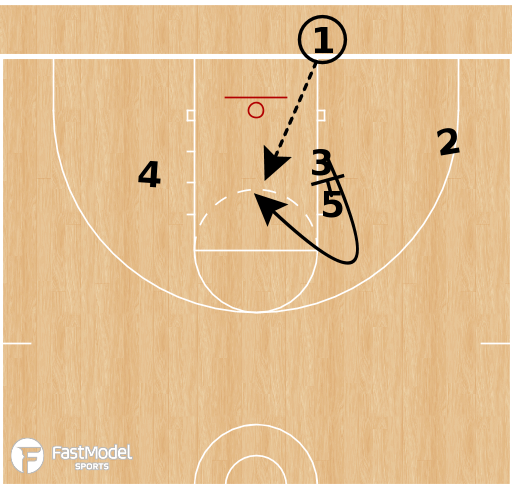 Basketball Play - Line Lob BLOB