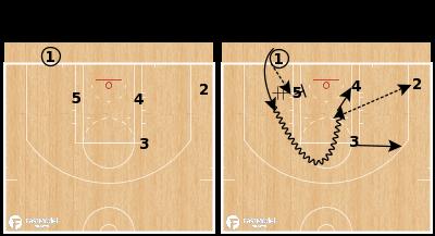 Basketball Play - Portland Trail Blazers - Hand Off BLOB