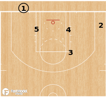 Basketball Play - Portland Trail Blazers - Hand Off BLOB