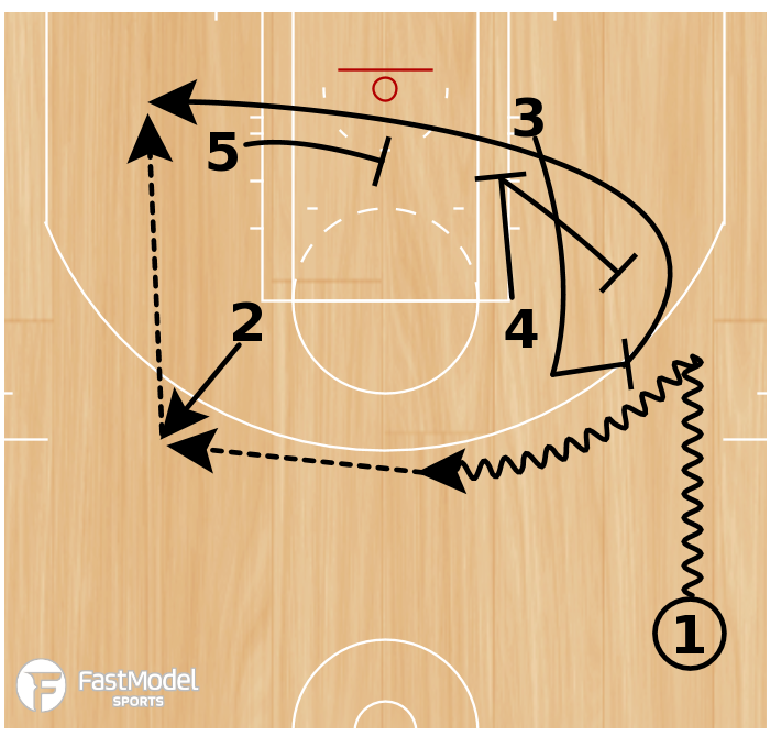 Basketball Play - Play of the Day 06-14-2011: Down Loop