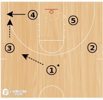 Basketball Play - Devil (Zone Offense - Set)