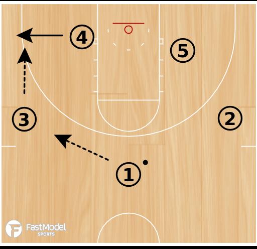 Basketball Play - Devil (Zone Offense - Set)