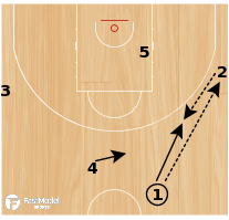 Basketball Play - Regular Low (on make)