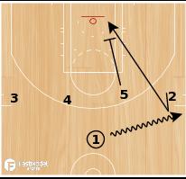Basketball Play - Zipper 2014