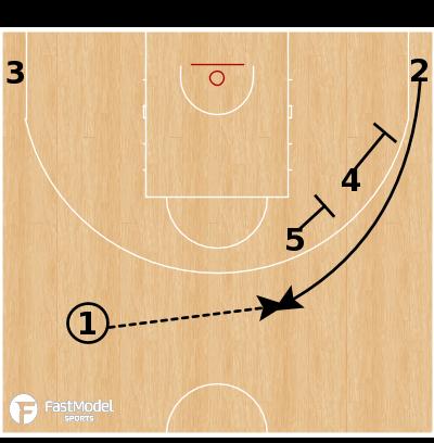 Basketball Play - MoraBanc Andorra - Early Stagger