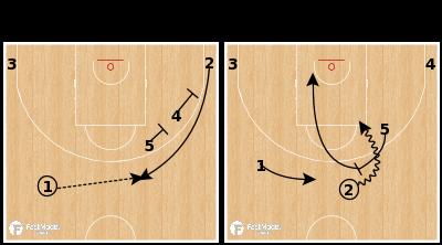 Basketball Play - MoraBanc Andorra - Early Stagger Chase