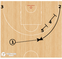Basketball Play - MoraBanc Andorra - Early Stagger Chase