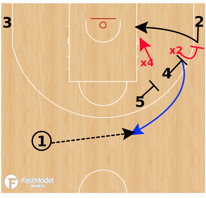 Basketball Play - MoraBanc Andorra - Early Stagger Cheat