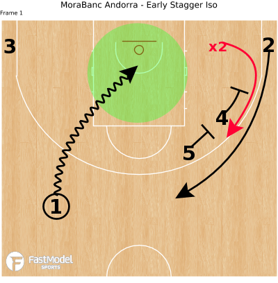Basketball Play - MoraBanc Andorra - Early Stagger Iso