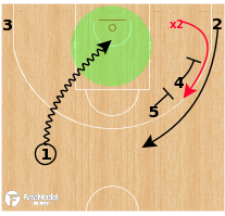 Basketball Play - MoraBanc Andorra - Early Stagger Iso