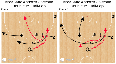 Basketball Play - MoraBanc Andorra - Iverson Double BS Roll/Pop