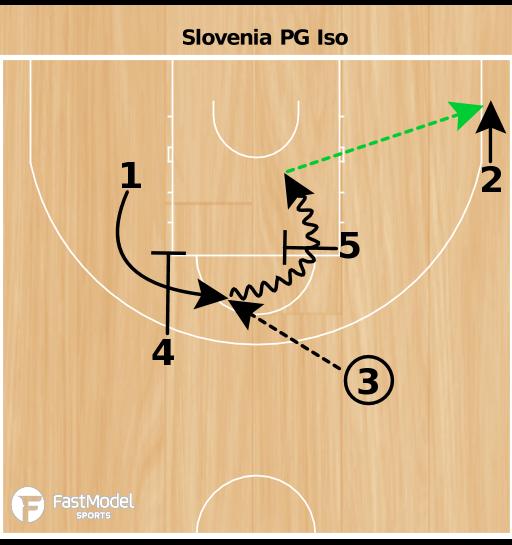 Basketball Play - PG Iso
