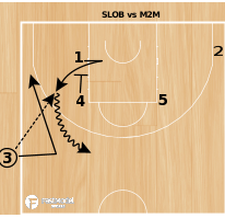Basketball Play - Ball Screen & Re-Screen Action