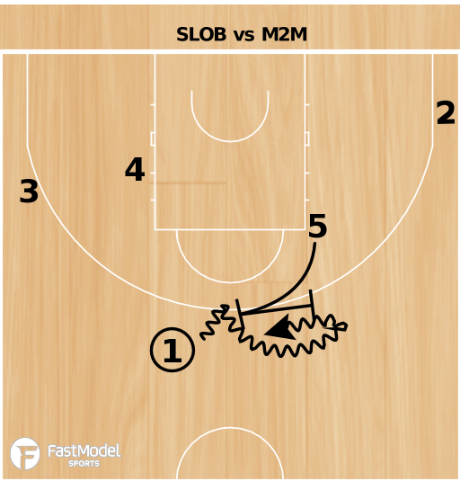 Basketball Play - Ball Screen & Re-Screen Action