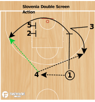 Basketball Play - Double Screen Action