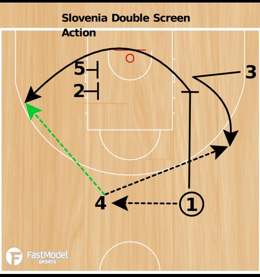 Basketball Play - Double Screen Action