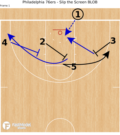 Basketball Play - Philadelphia 76ers - Slip the Screen BLOB