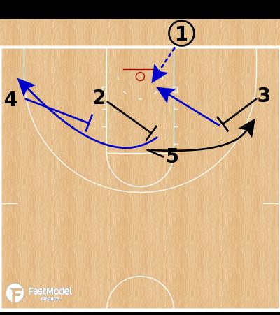Basketball Play - Philadelphia 76ers - Slip the Screen BLOB