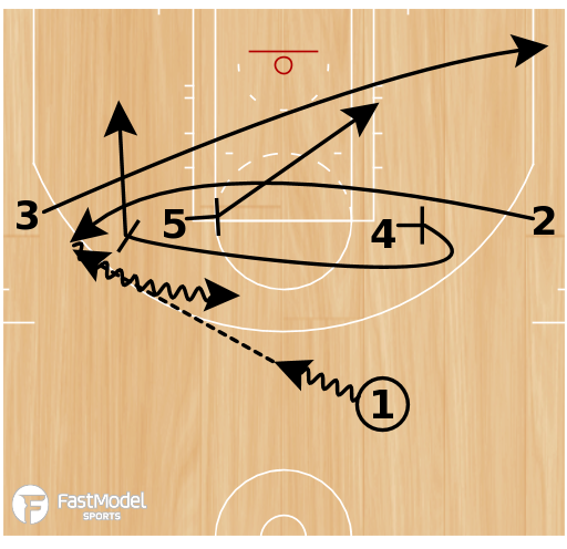 Basketball Play - Play of the Day 06-15-2011: Elbow Motion