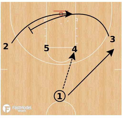 Basketball Play - UMass Lowell -  Loop STS