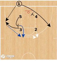 Basketball Play - Saint Louis Billikens - Box BLOB