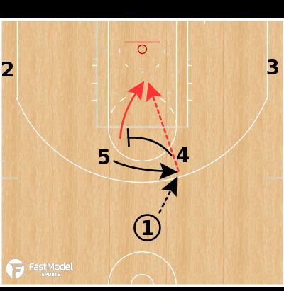 Basketball Play - Toronto Raptors - Horns Cross Screen to High-Low