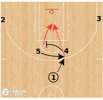 Basketball Play - Toronto Raptors - Horns Cross Screen to High-Low