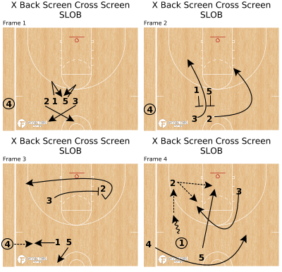 Basketball Play - X Back Screen Cross Screen SLOB