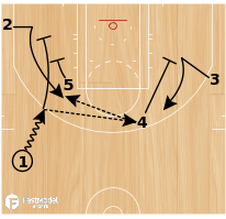 Basketball Play - Play of the Day 06-16-2011: Point Double