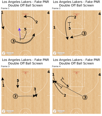 Basketball Play - Los Angeles Lakers - Fake PNR Double Off Ball Screen