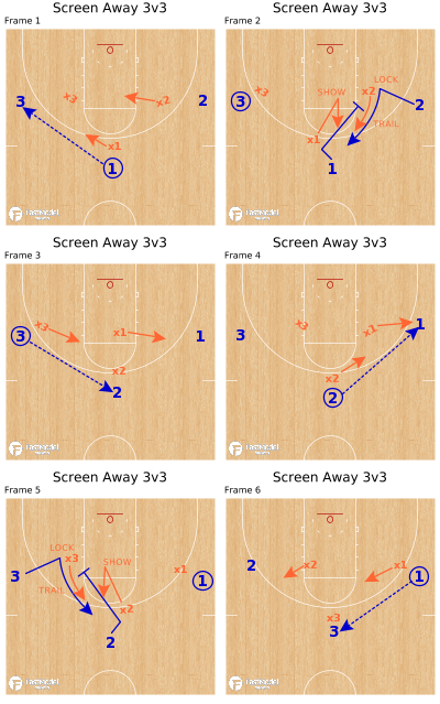Basketball Play - Screen Away 3v3