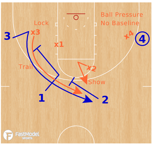 Basketball Play - Staggers 4v4