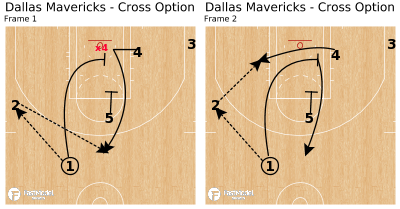 Basketball Play - Dallas Mavericks - Cross Option