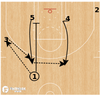 Basketball Play - Dallas Mavericks - Rub STS Double Stagger